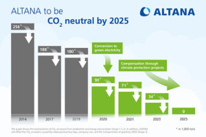 ALTANA to be CO2 neutral by 2025